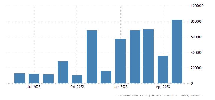 Germany Imports from United Arab Emirates