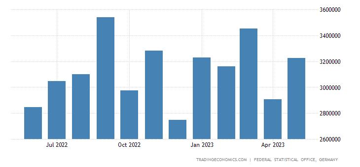 Germany Imports from United Kingdom