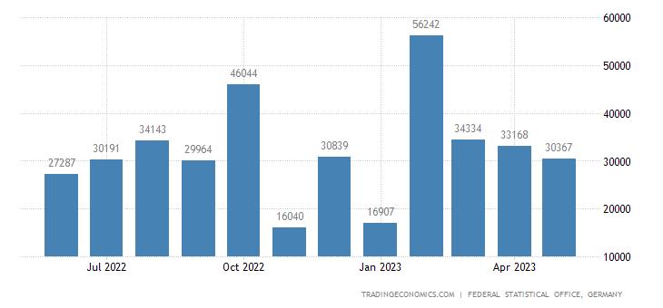 Germany Imports from Uruguay
