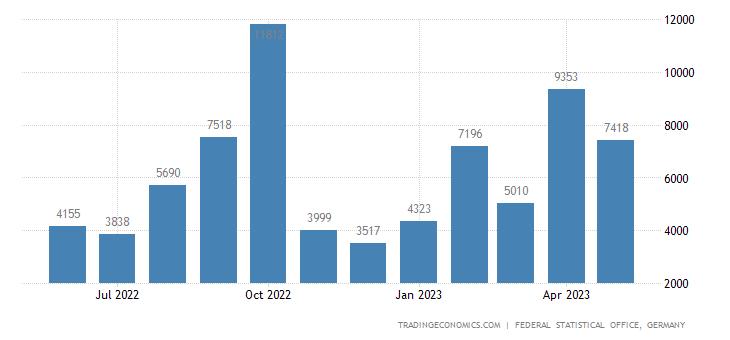 Germany Imports from Uzbekistan