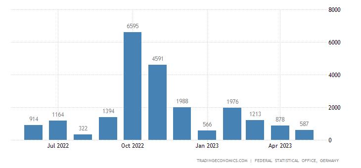 Germany Imports from Venezuela
