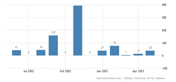 Germany Imports from Yemen