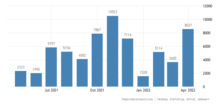 Germany Imports from Zambia