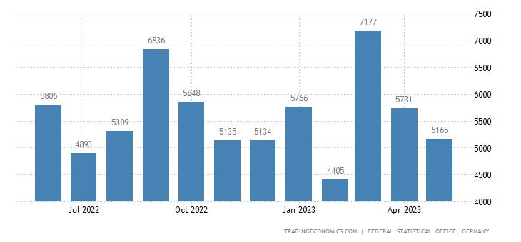 Germany Imports from Zimbabwe