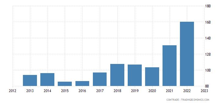germany imports india