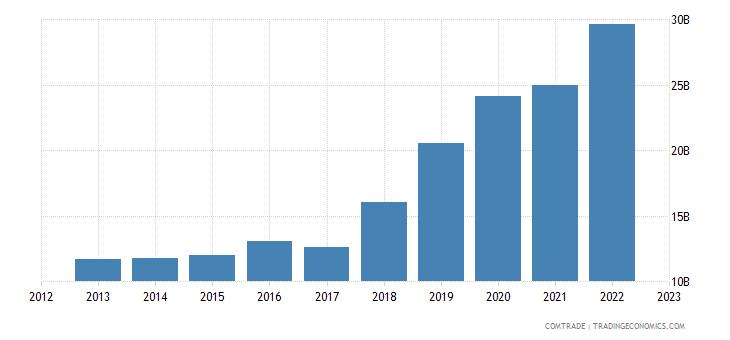 germany imports ireland
