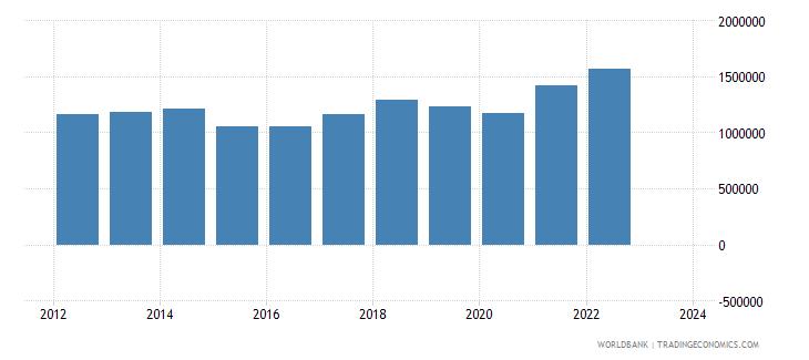 germany imports merchandise customs current us$ millions seas adj  wb data