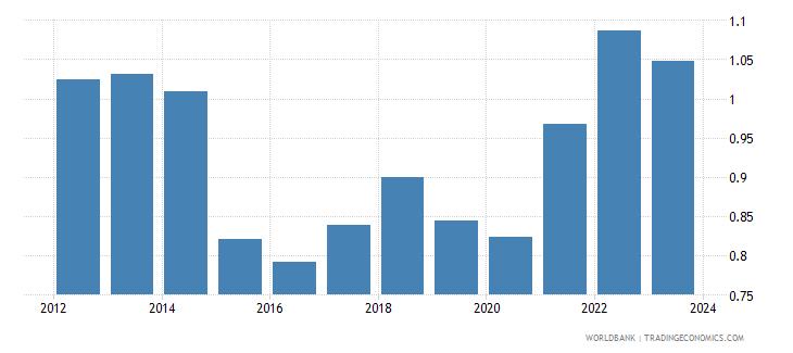 germany imports merchandise customs price us$ wb data