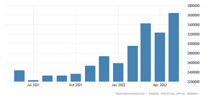 Germany Imports of Agricultural Products