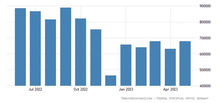 Germany Imports of Aluminum & Aluminum Alloy