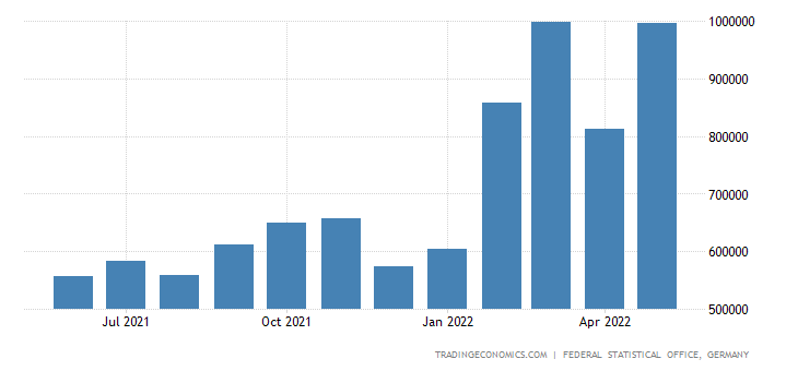 Germany Imports of Aluminum & Aluminum Alloy