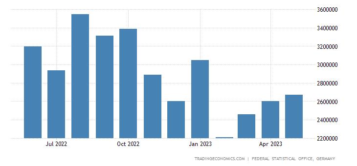 Germany Imports of Coke Refined Petroleum