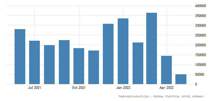 Germany Imports of Copper Rock