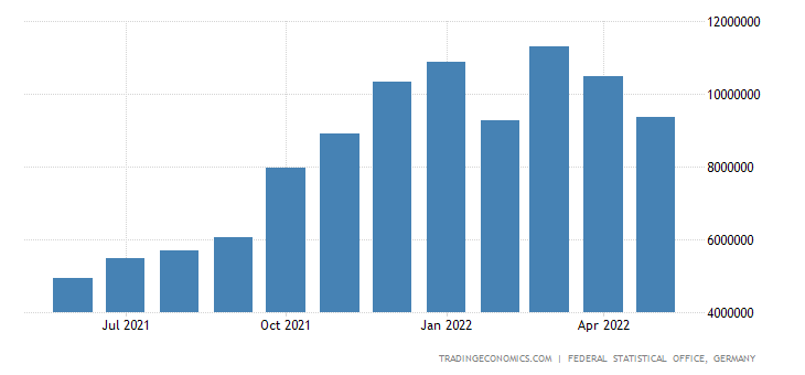 Germany Imports of Crude Petroleum & Natural Gas