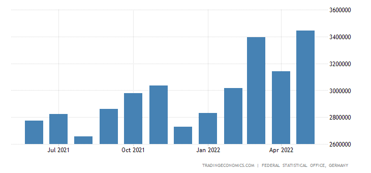 Germany Imports of Fabricated Metal Products