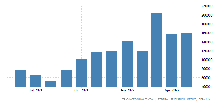 Germany Imports of Fertilizer