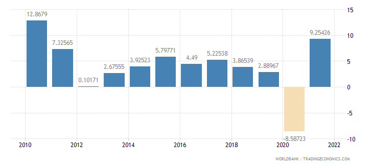 germany imports of goods and services annual percent growth wb data