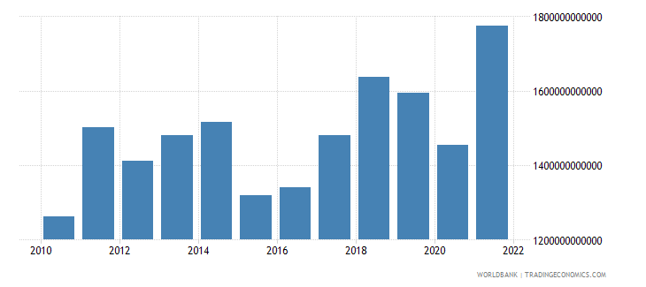 germany imports of goods and services bop us dollar wb data