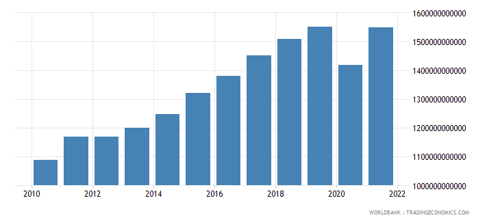 germany imports of goods and services constant 2000 us dollar wb data