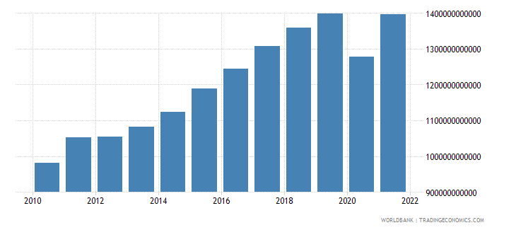 germany imports of goods and services constant lcu wb data