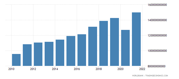 germany imports of goods and services current lcu wb data