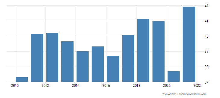 germany imports of goods and services percent of gdp wb data