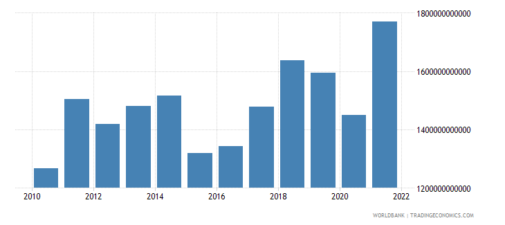 germany imports of goods and services us dollar wb data