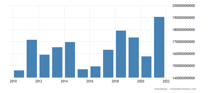 germany imports of goods services and income bop us dollar wb data