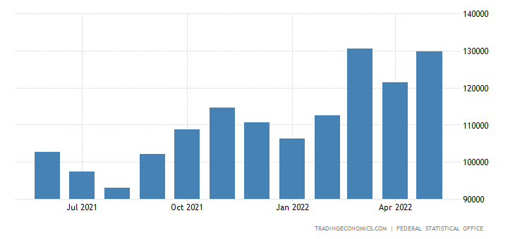 Germany Imports