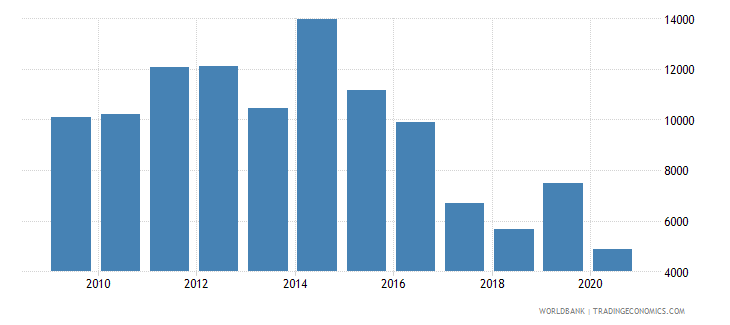 germany industrial design applications nonresident by count wb data