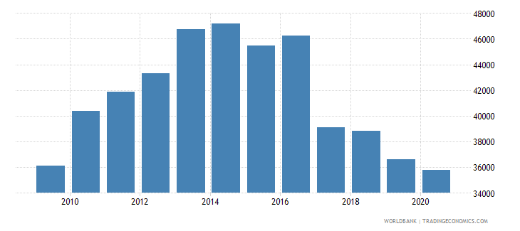 germany industrial design applications resident by count wb data