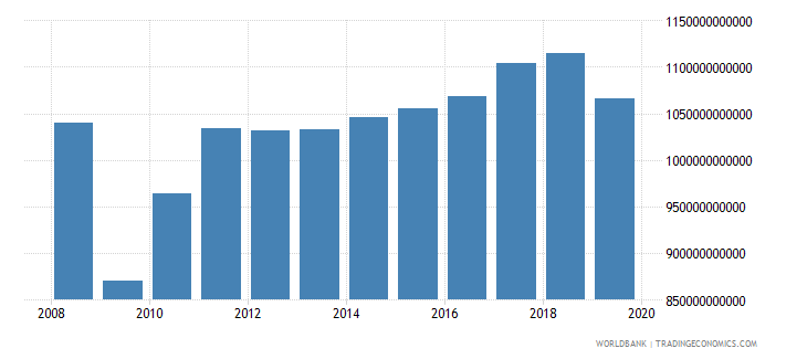 germany industrial production constant us$ seas adj  wb data