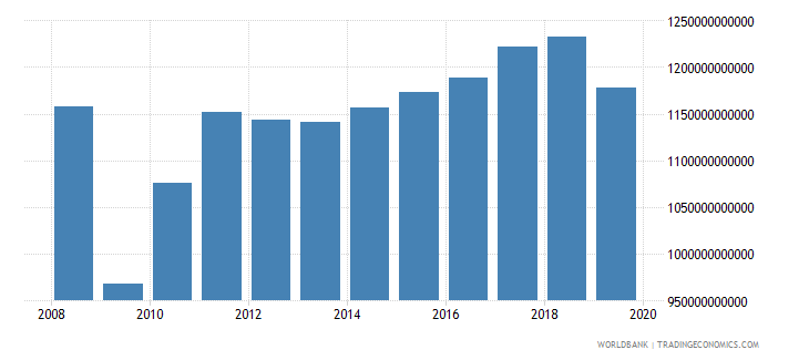 germany industrial production constant us$ wb data