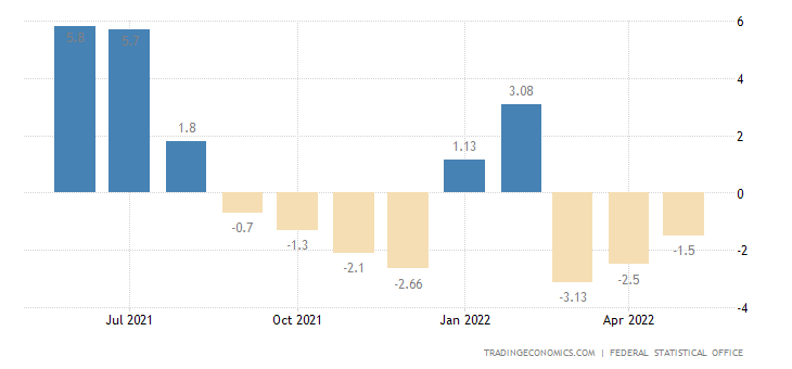 Germany Industrial Production