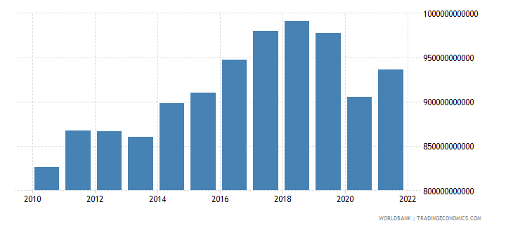 germany industry value added constant 2000 us dollar wb data