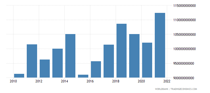 germany industry value added us dollar wb data
