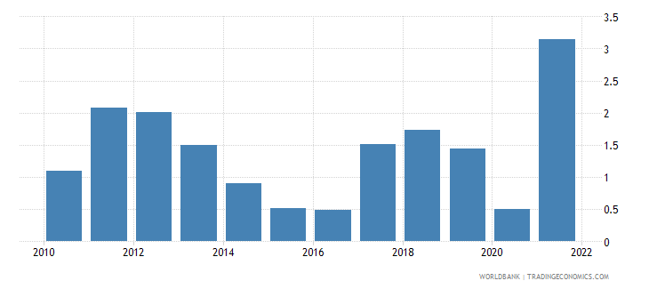 germany inflation consumer prices annual percent wb data