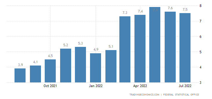 Germany Inflation Rate | 2019 | Data | Chart | Calendar | Forecast