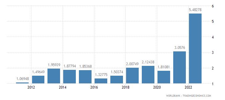 germany inflation gdp deflator annual percent wb data