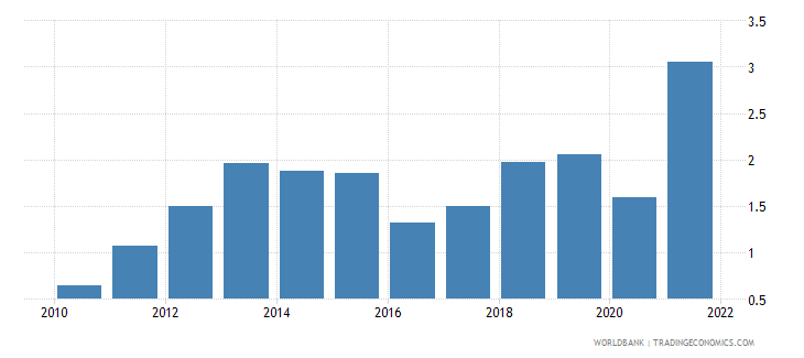 germany inflation gdp deflator linked series annual percent wb data