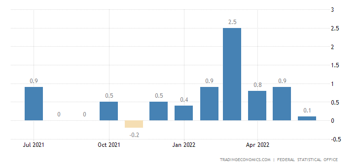 Germany Inflation Rate MoM