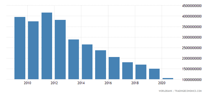 germany interest payments current lcu wb data
