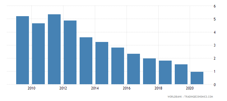 germany interest payments percent of expense wb data