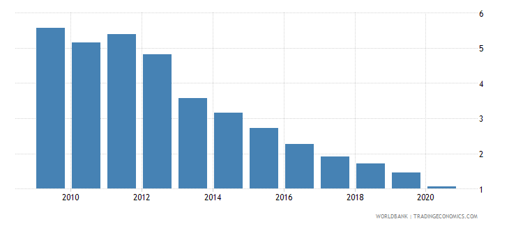 germany interest payments percent of revenue wb data