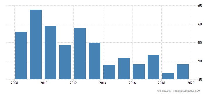 germany international debt issues to gdp percent wb data