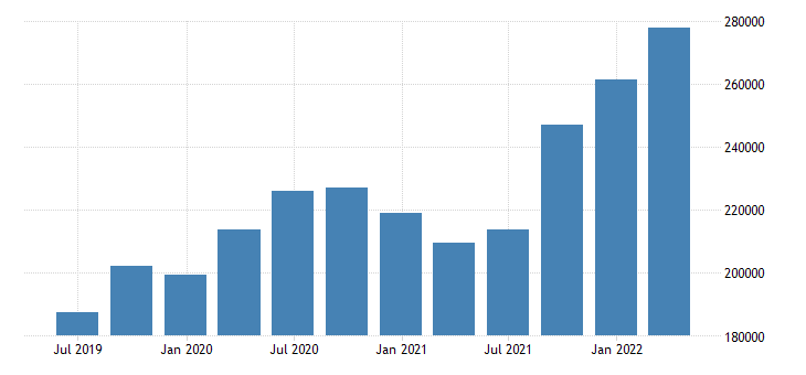 germany international investment position financial account reserve assets eurostat data