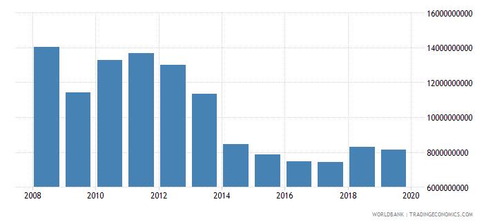 germany international tourism expenditures for passenger transport items us dollar wb data