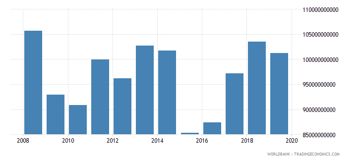 germany international tourism expenditures us dollar wb data