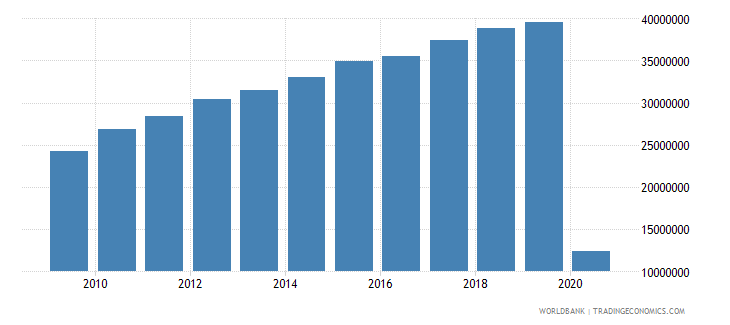germany international tourism number of arrivals wb data