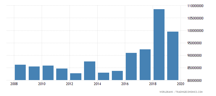 germany international tourism number of departures wb data